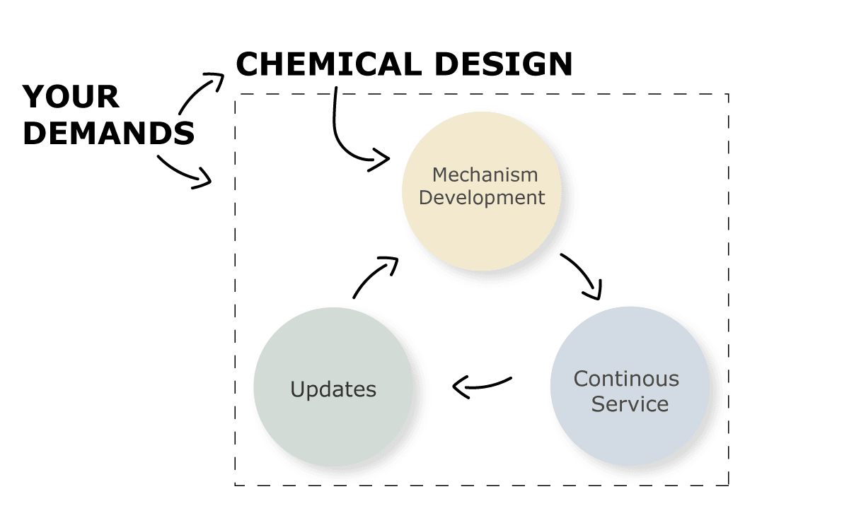 Tailored chemistrys infographic about the subscription package